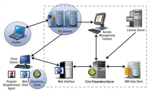 The role of xenapp application virtualization lagos for Xenapp 6 5 architecture