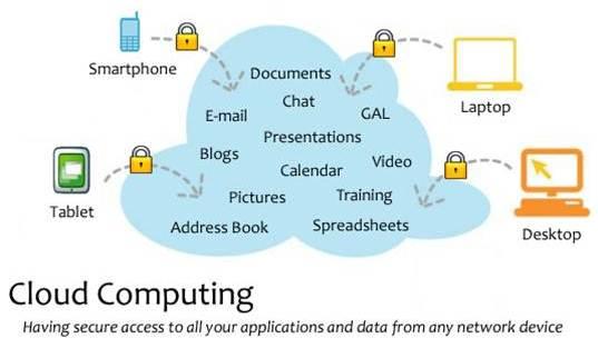 Cloud Computing Services - Burlington, Guelph, Hamilton