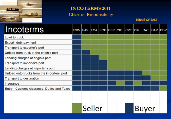 Useful information red bank new brunswick middletown export incoterms 2010 are grouped into two classes publicscrutiny Images