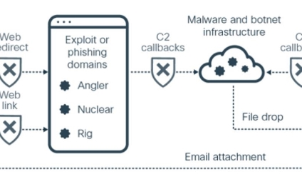 DNS-layer-security