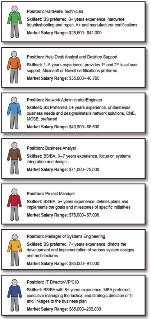 Internal IT Department Skills and Roles