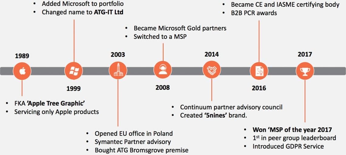 img-brief-company-history