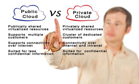 IT Support in New York & New Jersey: Public Cloud Vs. Private Cloud
