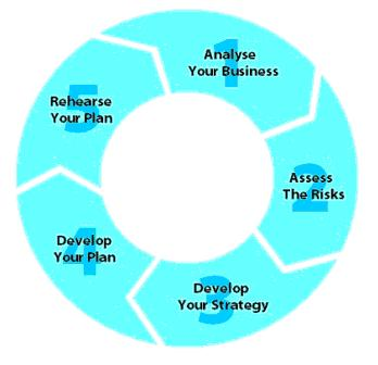 Simplicitu0027s Service Offerings For Business Continuity Plan (BCP)  Development Includes The Following: