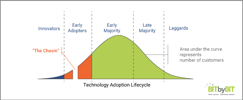 Bit-by-Bit_Blog_Office-365_Technology-Adoption-Lifecycel-Diagram_Final