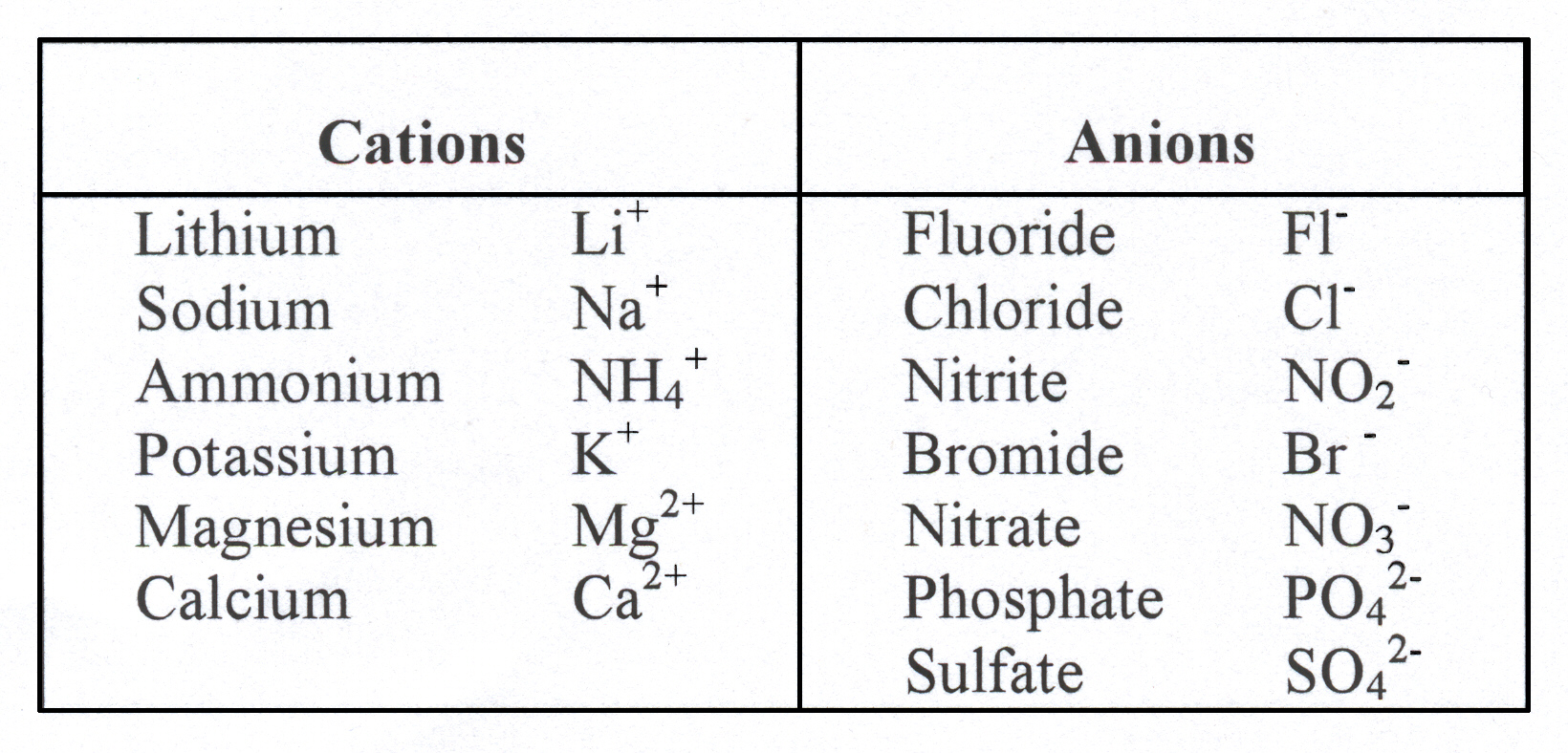 cations and anions