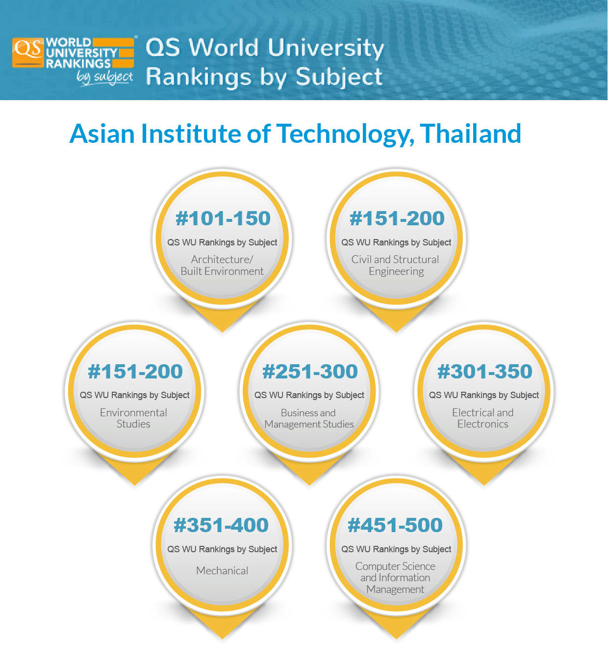 qs world ranking by suject In the qs world university rankings 2018, aut is ranked as one of the top 450 universities in the world qs world university rankings by subject 2018.