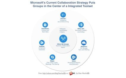 La collaboration en entreprise selon Microsoft