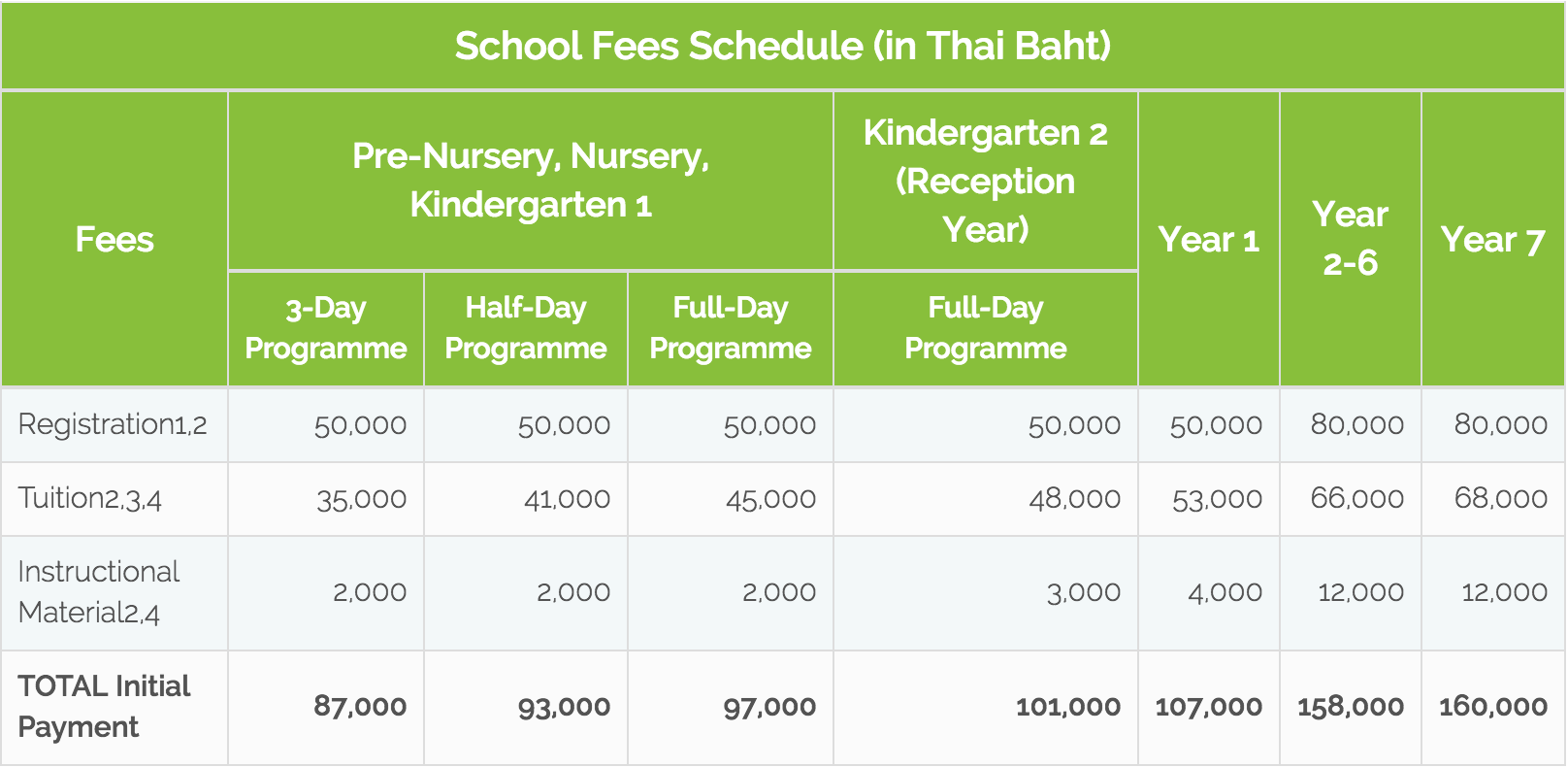 Final-fees-table