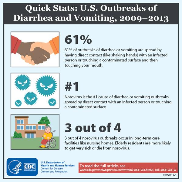 Norovirus Quickstats
