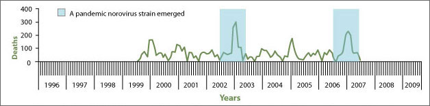 Norovirus Pandemic Outbreak Trend