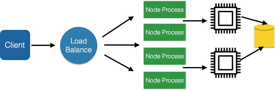 nodecluster
