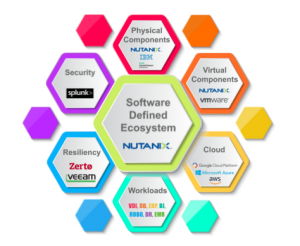 Nutanix Software Defined DataCenter