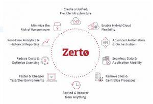 Zerto-300x204