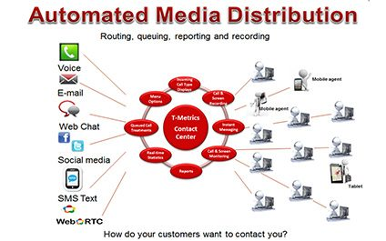 Who's Keeping Up With Your Social Media – Social Media Contact Center