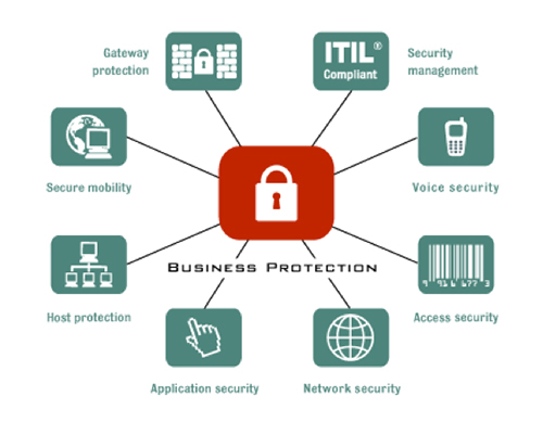Network & Data Security Services - Reno, Sparks, Carson City