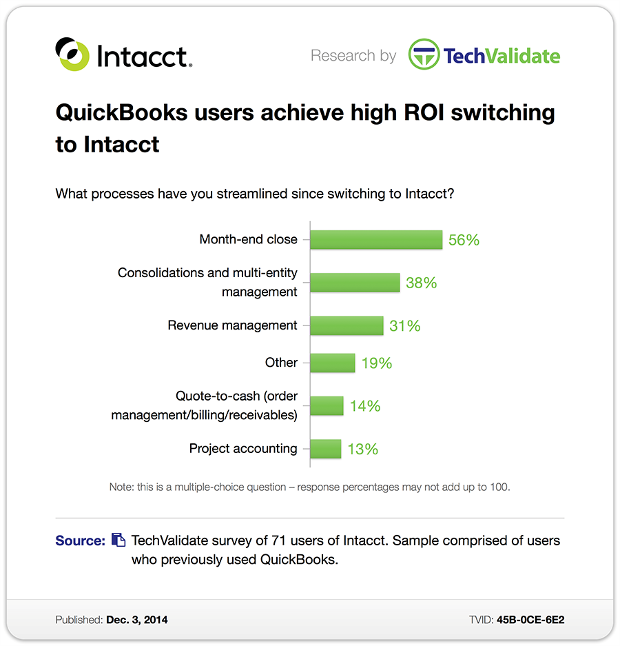Intacct Cloud Accounting Benefits