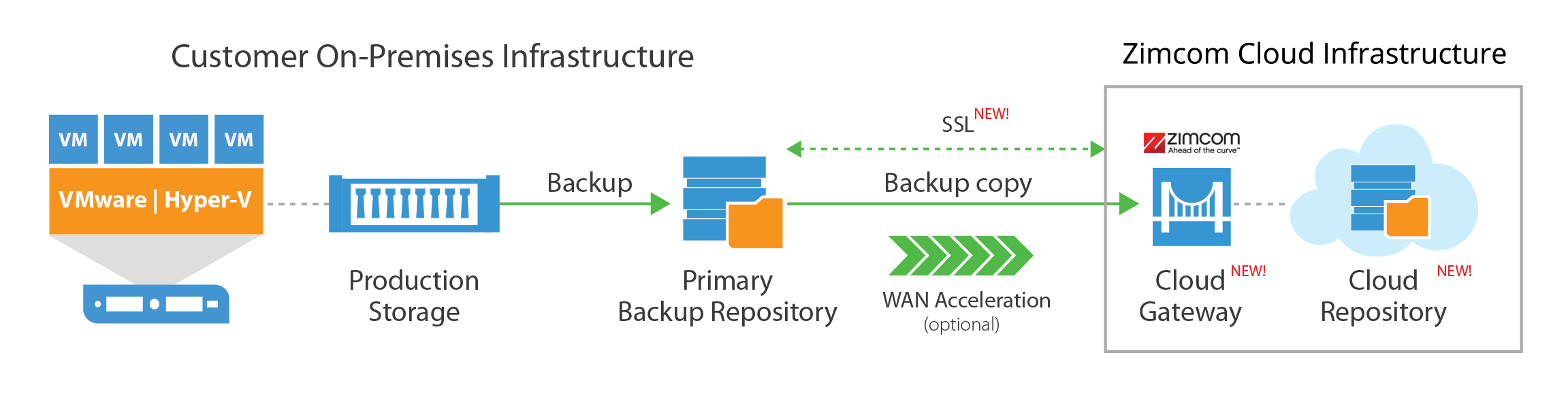 veeam-cloud-connect